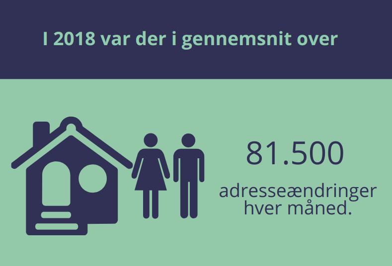 infografik 81500 adresseændringer pr. måned i 2018