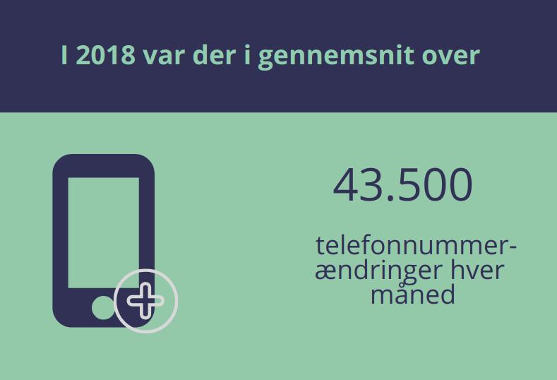 43500 telefonnumer-ændringer  hver måned i 2018