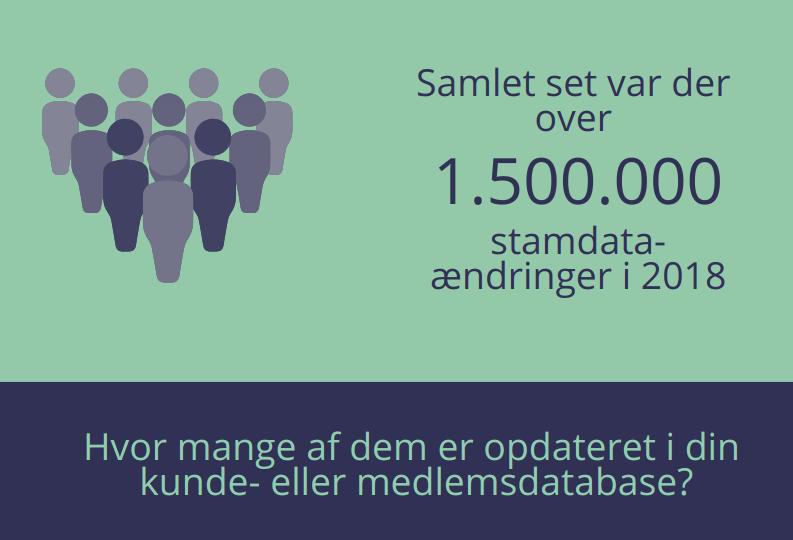 Over 1.500.000 stamdata-ændringer i 2018